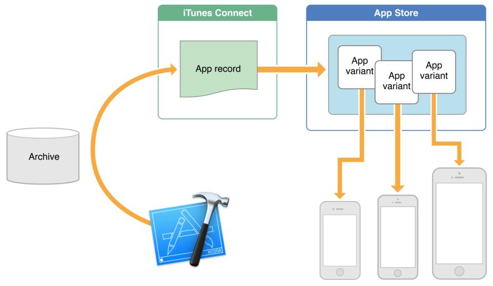 Apple_App_Slicing_01_MMM