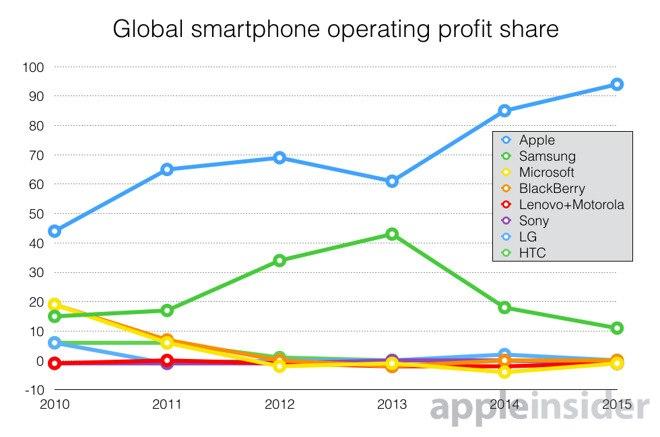 Apple_smartphone_profit_01_MMM