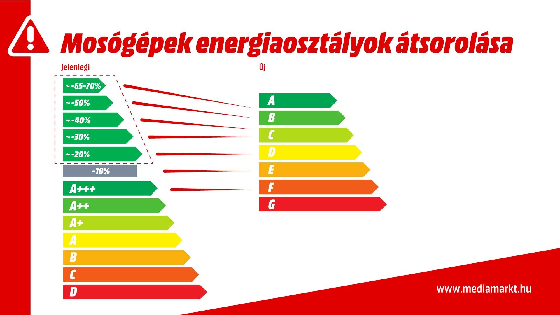 mosógép energiacímke változás 2021