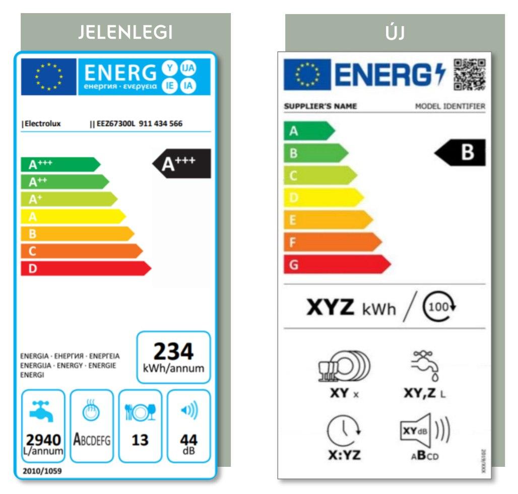 hűtőszekrény energiacímke változás 2021